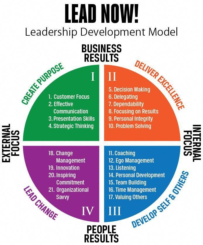 Leadership Developmen Model