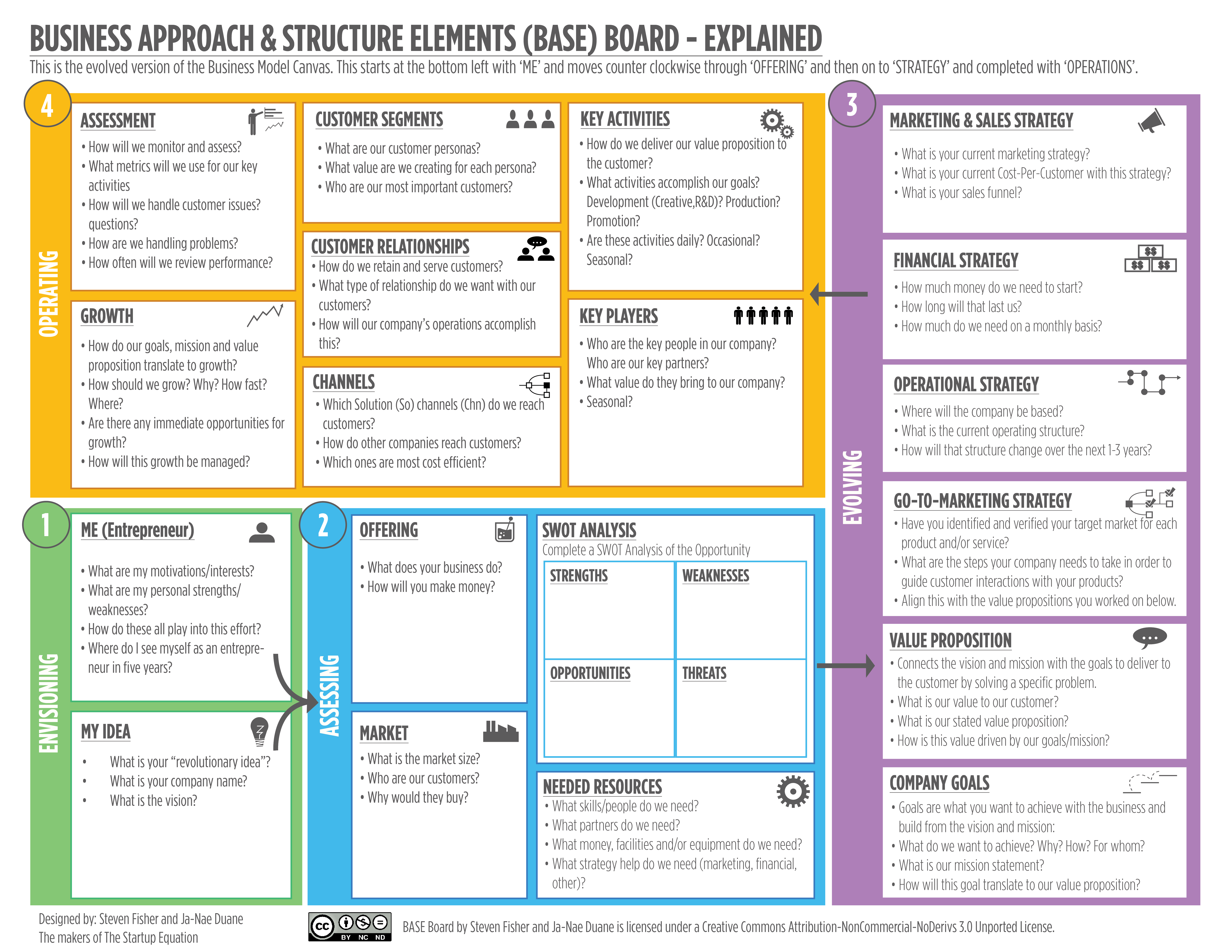 BASE Board for Business Model