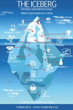 Iceberg de la Cultura Organizacional