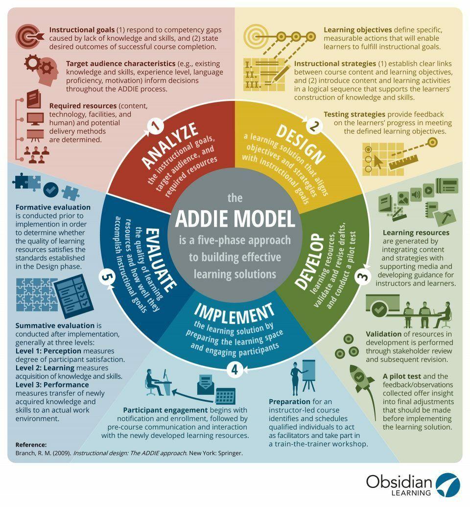 ADDIE Model para Soluciones de Aprendiza