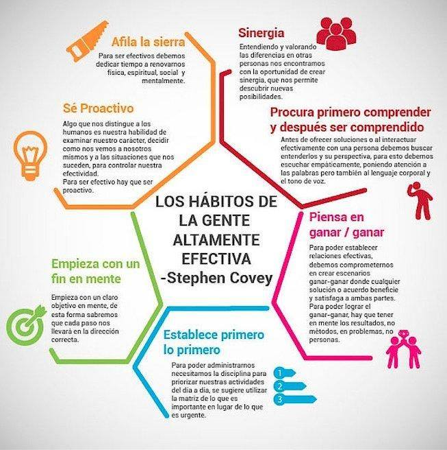 Hábitos_de_la_Gente_Altamente_Efectiva.
