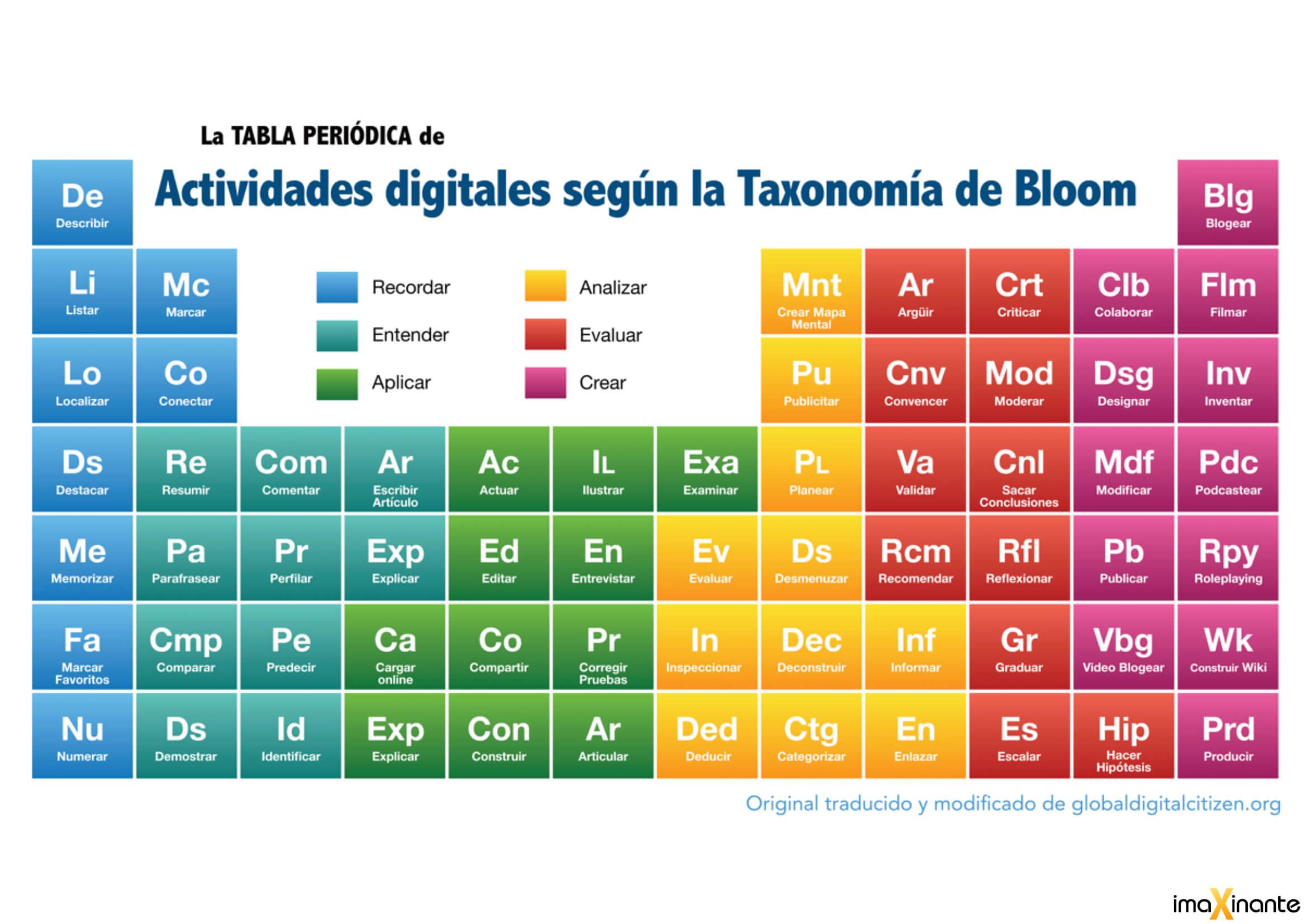 Actividades_digitales_según_taxonomía_