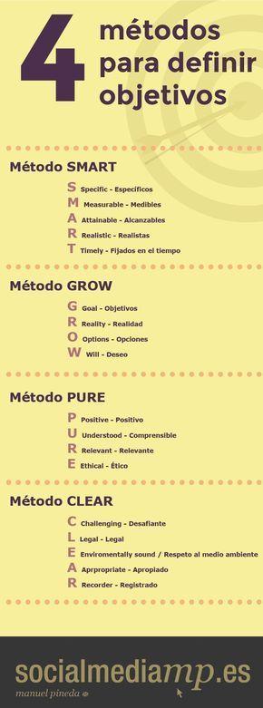 4_Métodos_para_Definir_Objetivos