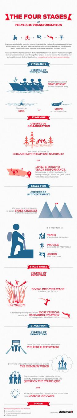 4 Steps to Improving Corporate Organizat