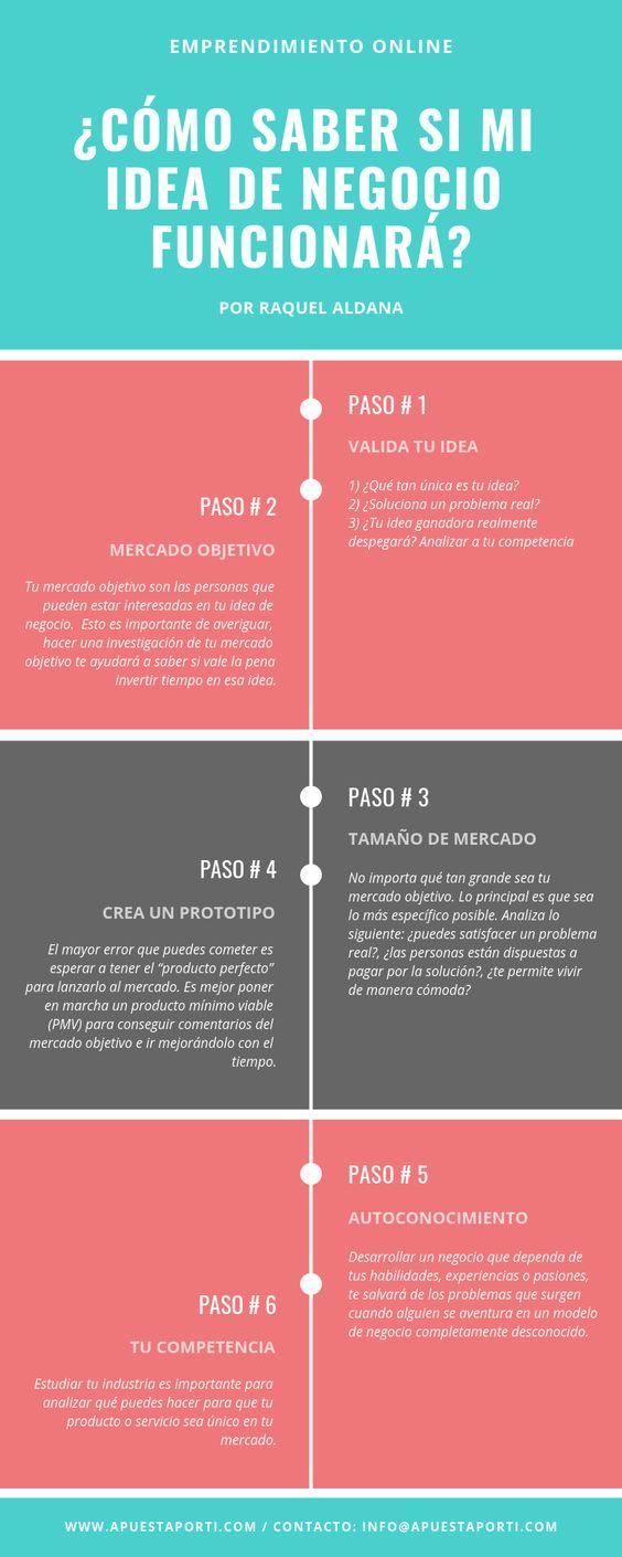 Cómo_Saber_si_mi_Idea_de_Negocio_Funcio