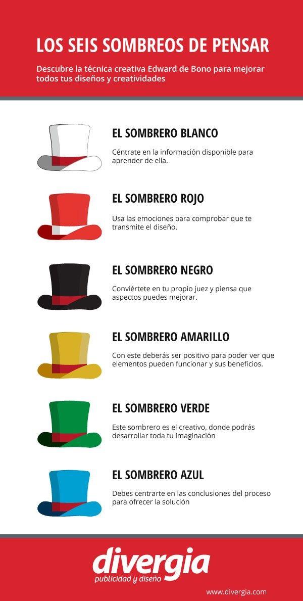 Los Sombreros de Pensar