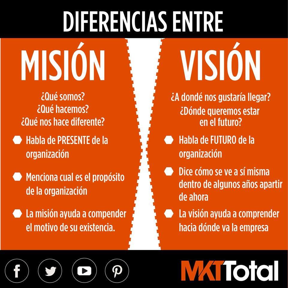 Misión y Visión Organizacional