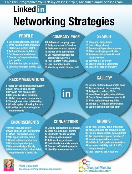 Estrategias de Conexión en LinkedIn