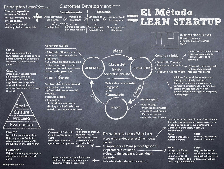 Método_Lean_Startup