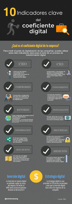 10 indicadores clave del coeficiente dig