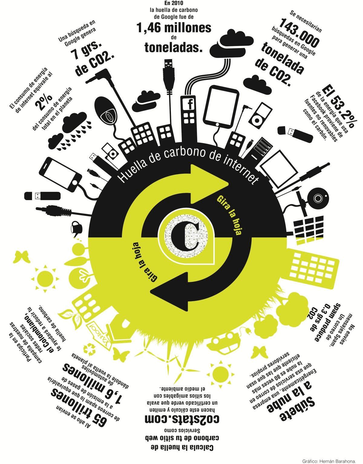Internet deja su huella de carbono