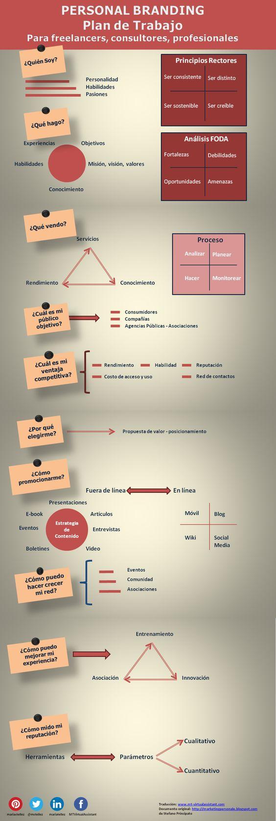 Plan de Trabajo para Marca Personal