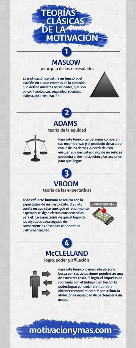 Teorías_Clásicas_de_Motivación_Empres