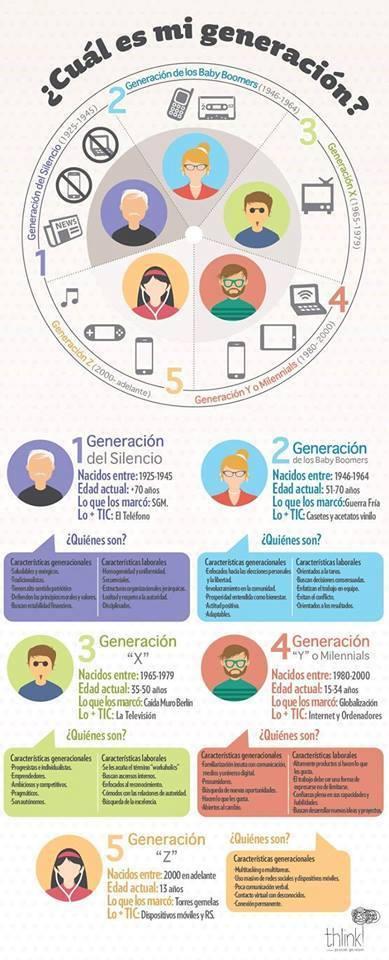 Generaciones X, Y Z