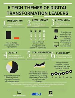 Dimensiones Tecnológicas de la Transform