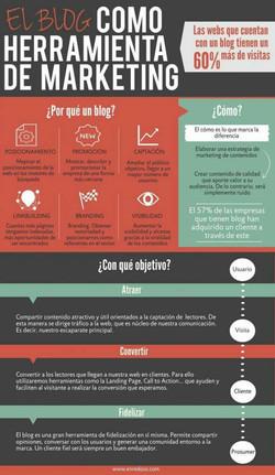 Blog como herramienta de Marketing