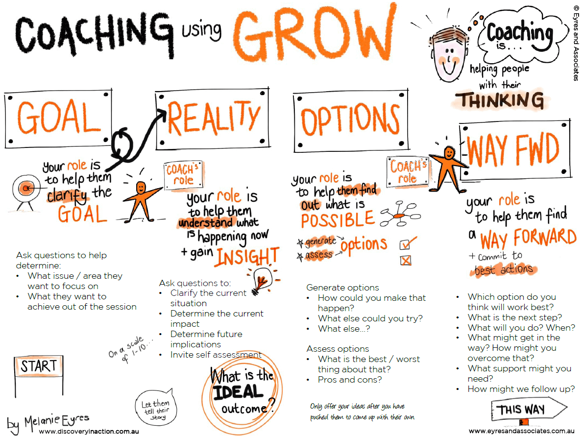 Grow Model for Coaching