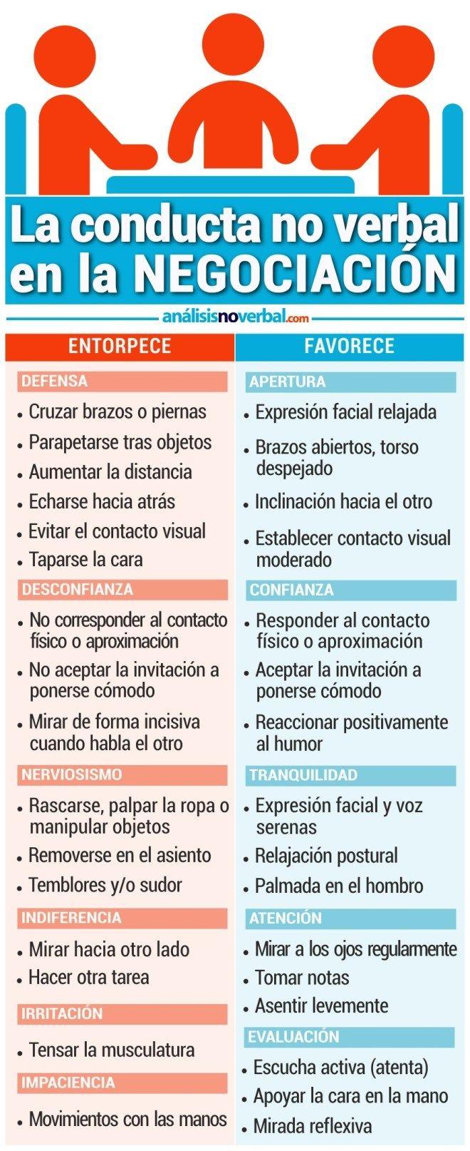 La_Conduca_No_Verbal_de_la_Negociación.