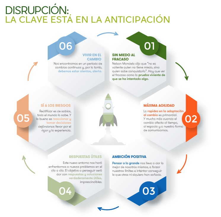 Disrupción Digital