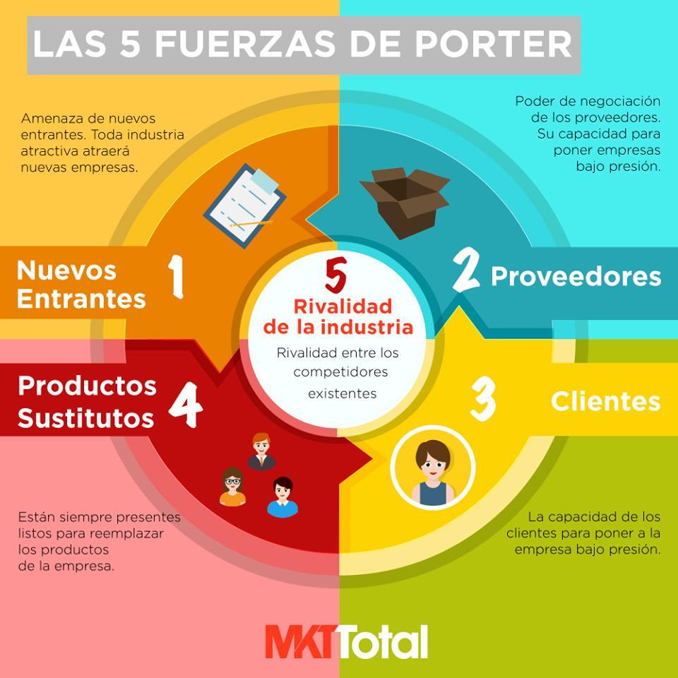 Análisis_de_Fuerzas_de_Porter