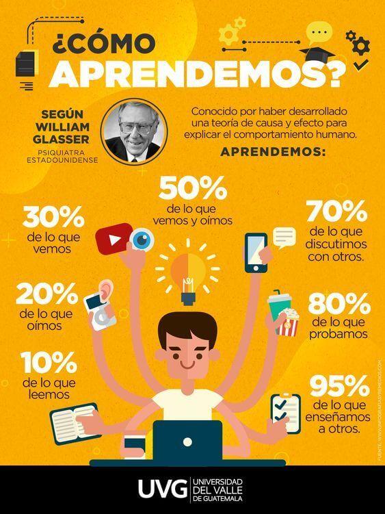 7_Maneras_de_Cómo_Aprendemos