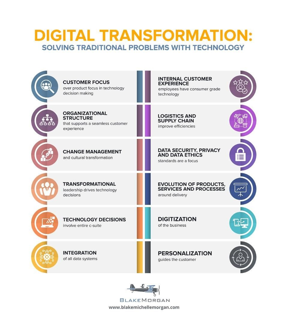 Digital Transformation for Solving Probl