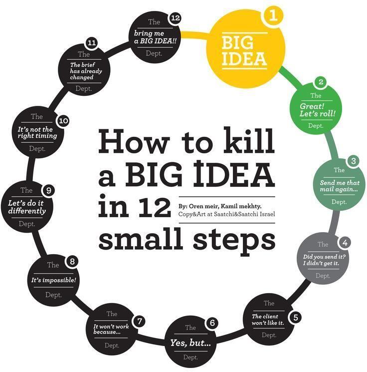 Cómo_Destruir_una_Idea_en_12_Pasos