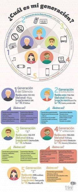 A_qué_Generación_Perteneces