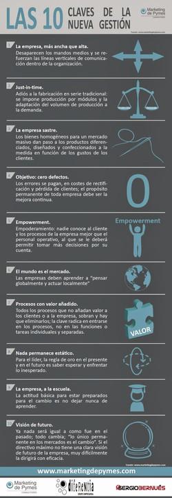 Claves_de_la_Nueva_Gestión