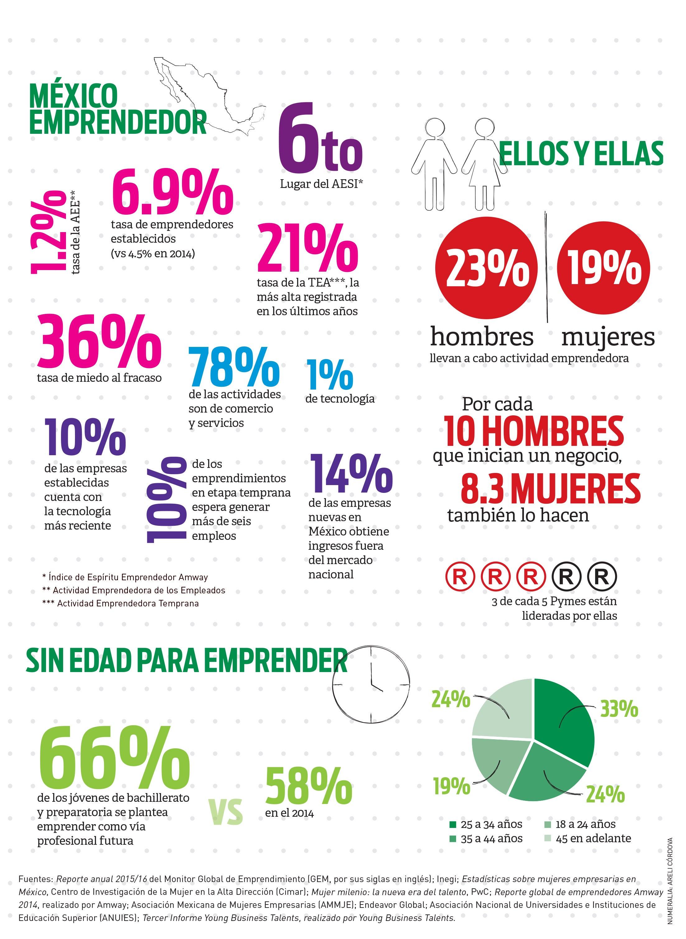 Emprendimiento en México