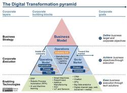 Pirámide de la Transformación Digital