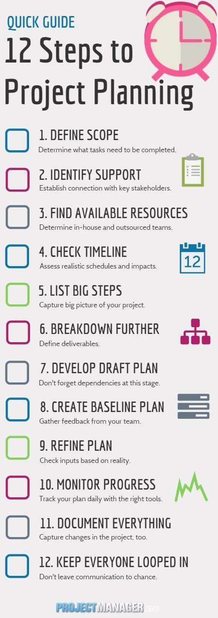 Guía Rápida de Planeación de Proyectos