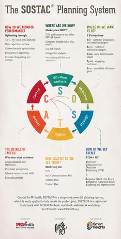 Four Pillars of Digital Marketing Strate