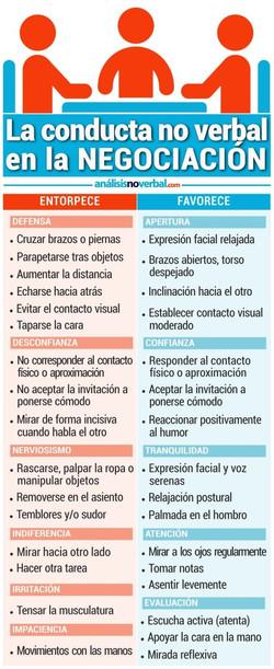 La_conducta_no_verbal_de_la_Negociación