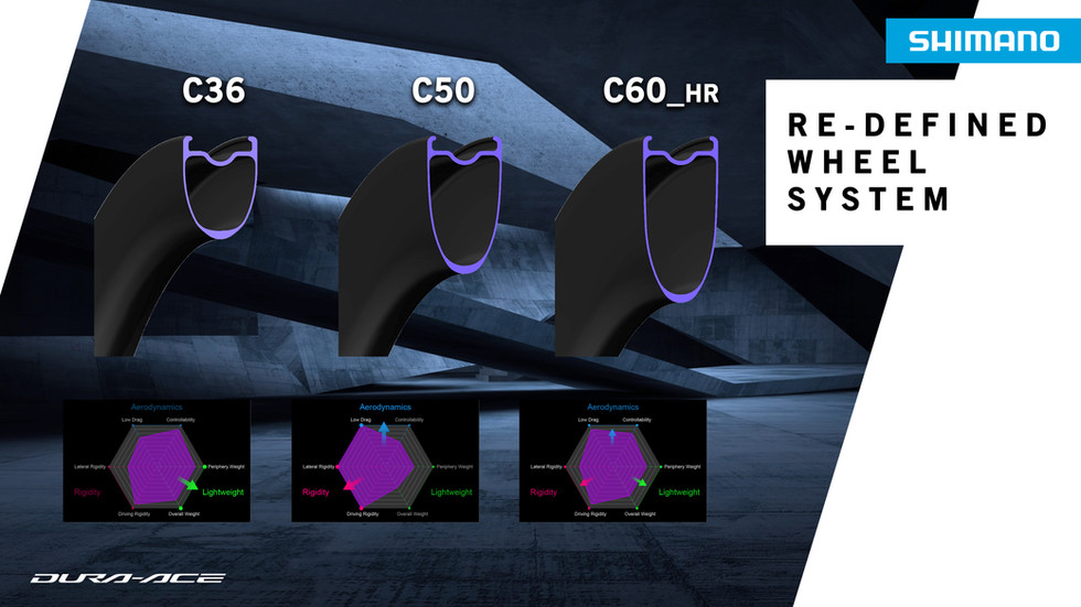 RE-DEFINED WHEEL SYSTEM