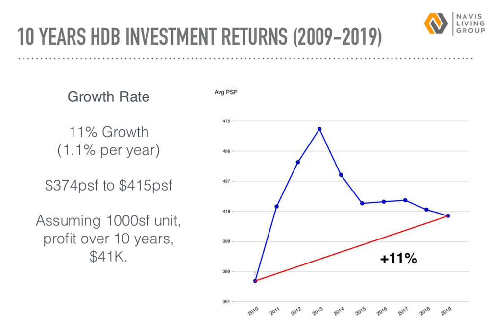 HDB INVESTMENT RETURNS