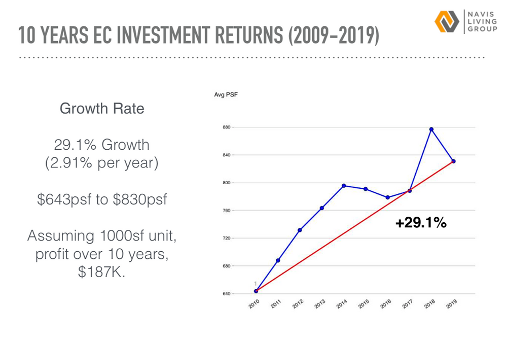 EC INVESTMENT RETURNS