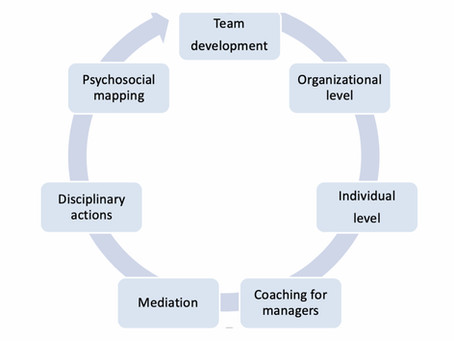HR Support - A Model