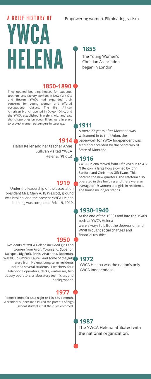 YWCA Helena Through the Decades.png