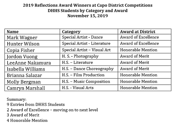 CUSD Winners List.png