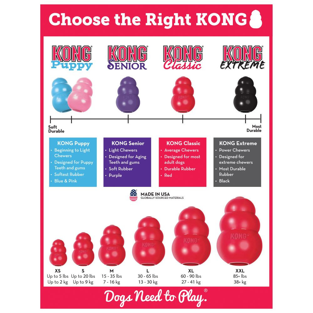 different KONGs