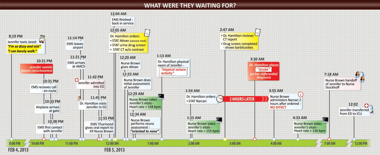 Timeline100