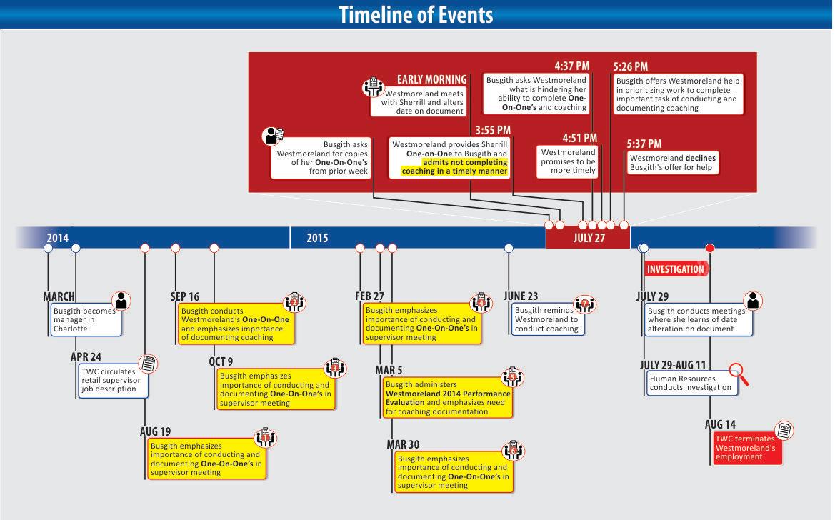 Timeline96