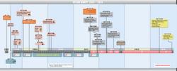 Timeline80