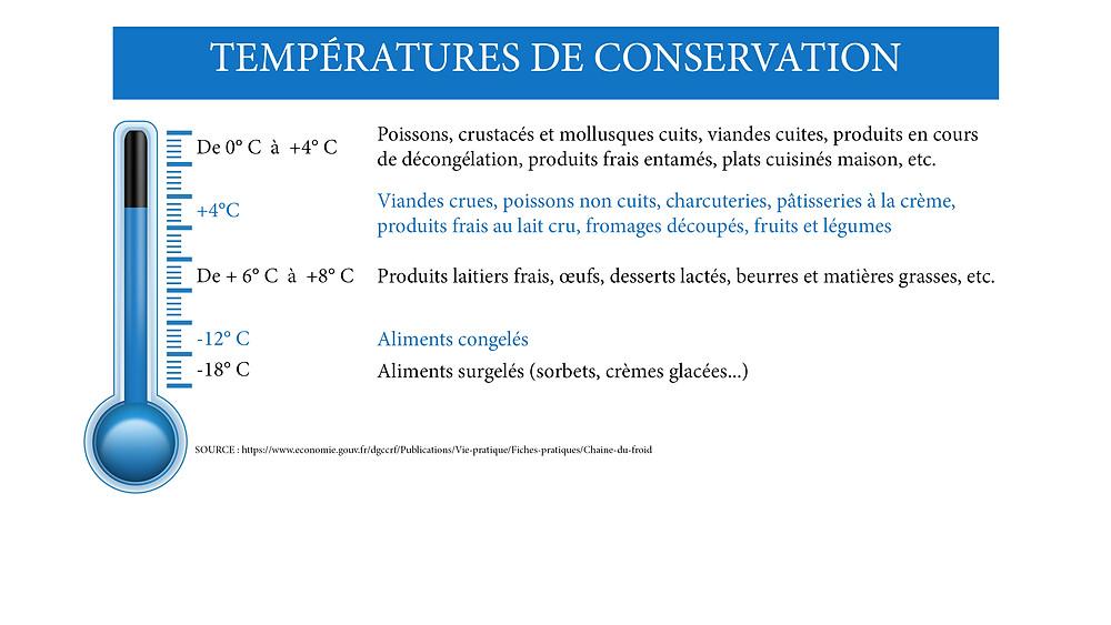 Degrés, rangement produits au réfrigérateur, poissons, viandes, aliments congelés