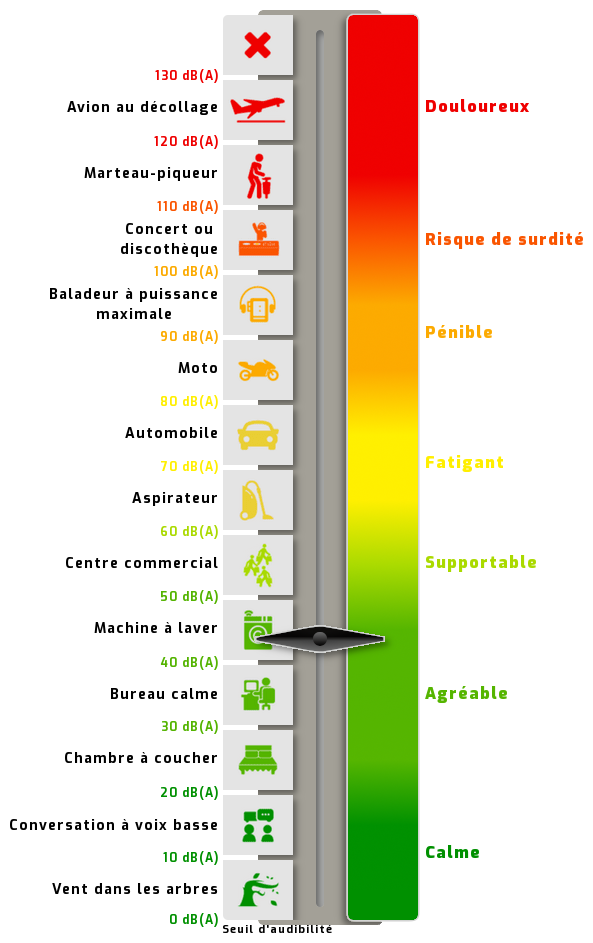 39 dB(A), décibels, niveau sonore