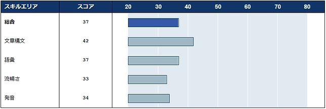 受講前のVERSANT内訳グラフ
