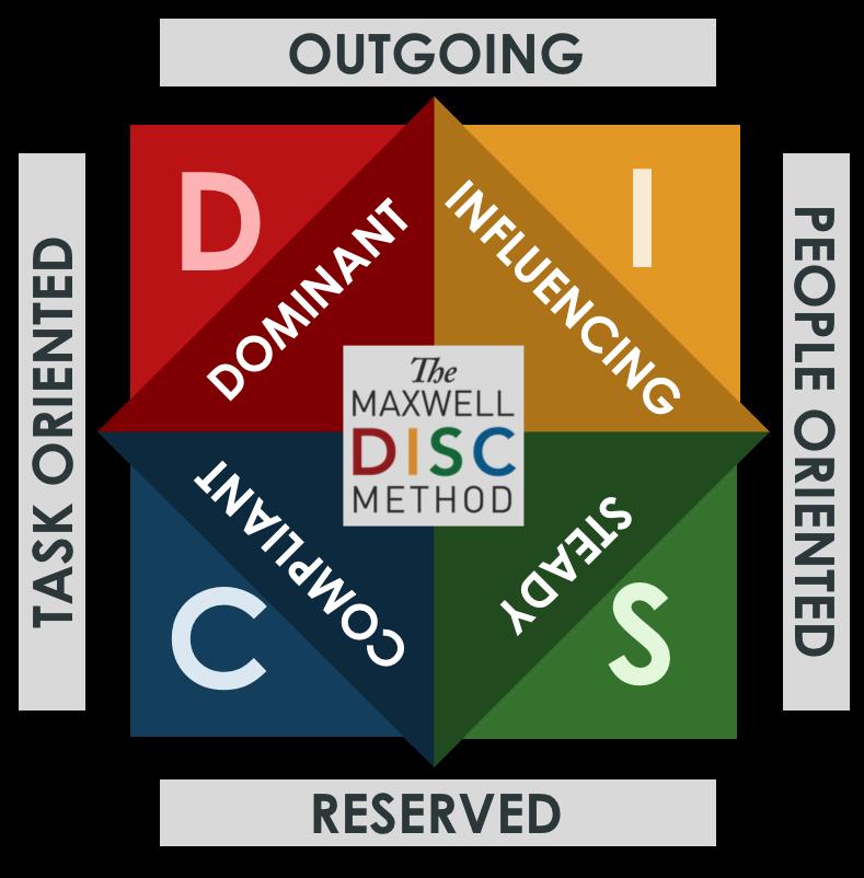 Individual DISC Assessment