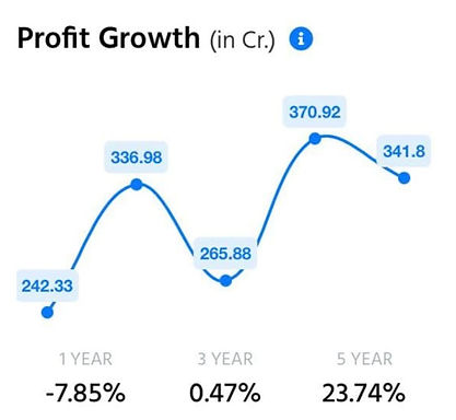 Trident%20profit%20in%20gowth%20chart_ed