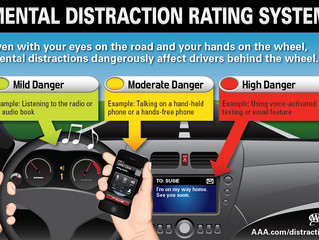 Mental Distraction Rating System